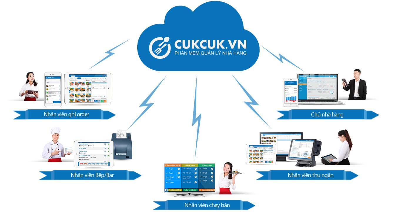Phần mềm quản lý nhà hàng Cuk Cuk