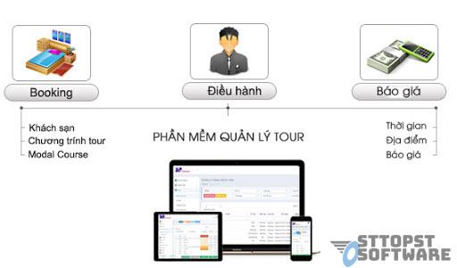 Điều hành tour bằng phần mềm quản lý du lịch