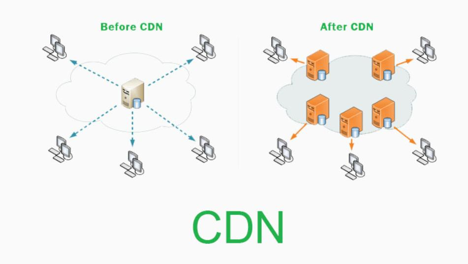 Ý nghĩa khi sử dụng CDN là gì cho website