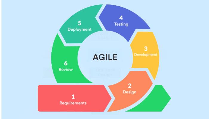 mô hình phát triển phần mềm Agile