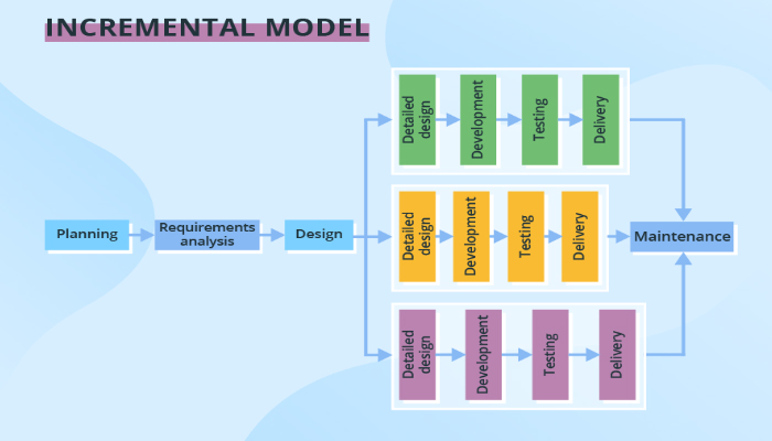 Mô hình tiếp cận lặp -Iterative model